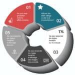 Compte Amazon banni : les 5 principales causes