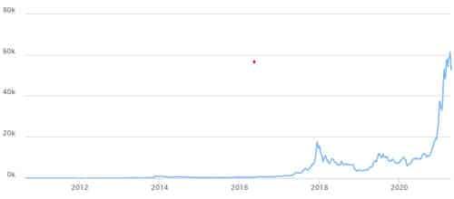 Cours Du Bitcoine Depuis 2009